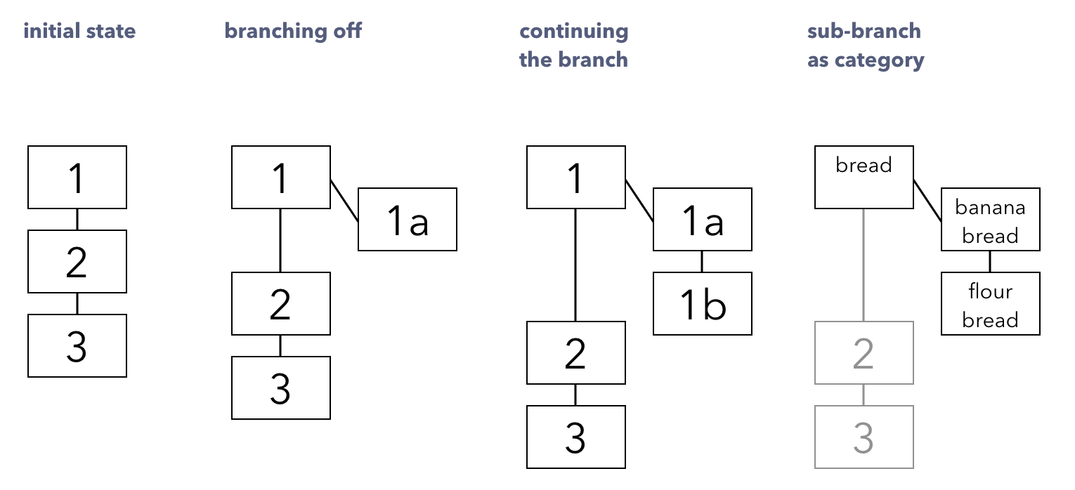 Diagram of Zettelkasten note-taking system
