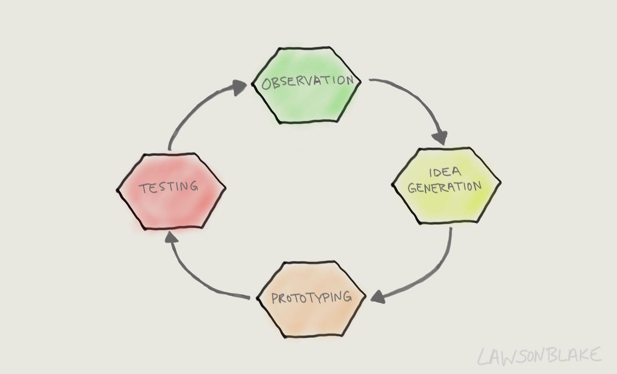Human-Centered Design Cycle