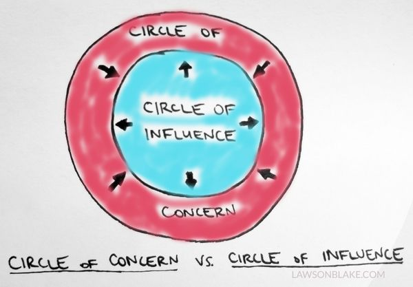 How Big is Your Circle of Influence?